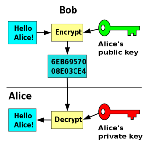 525px-Public_key_encryption.svg